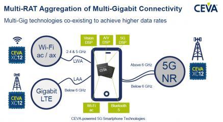 Wireless 5G BTS Need Super DSP core… CEVA XC-12 – SemiWiki