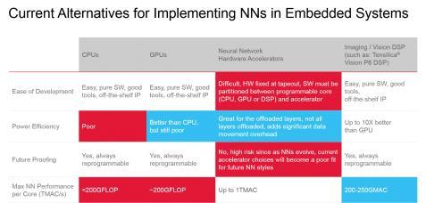 CPU, GPU, H/W Accelerator or DSP to Best Address CNN