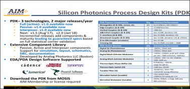 Photonics at DAC – Integrated Electronic/Photonic Design Flow to be