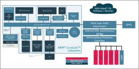 ARM and Cadence IP Simplify IoT System Design and