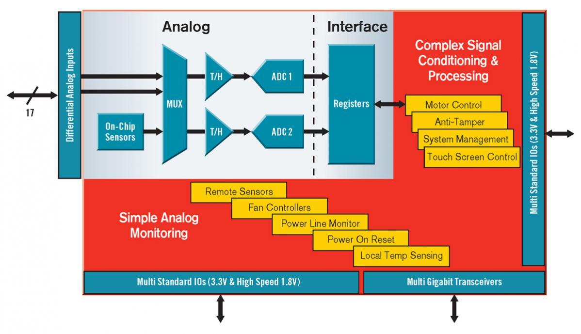 AMS Programmable Prototype Platforms – SemiWiki