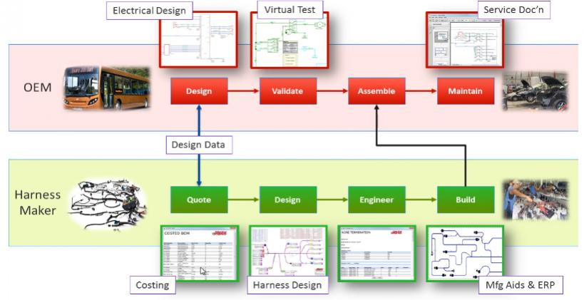 vesys design provides an intuitive wiring design tool for the creation of  wiring diagrams and the associated service documentation