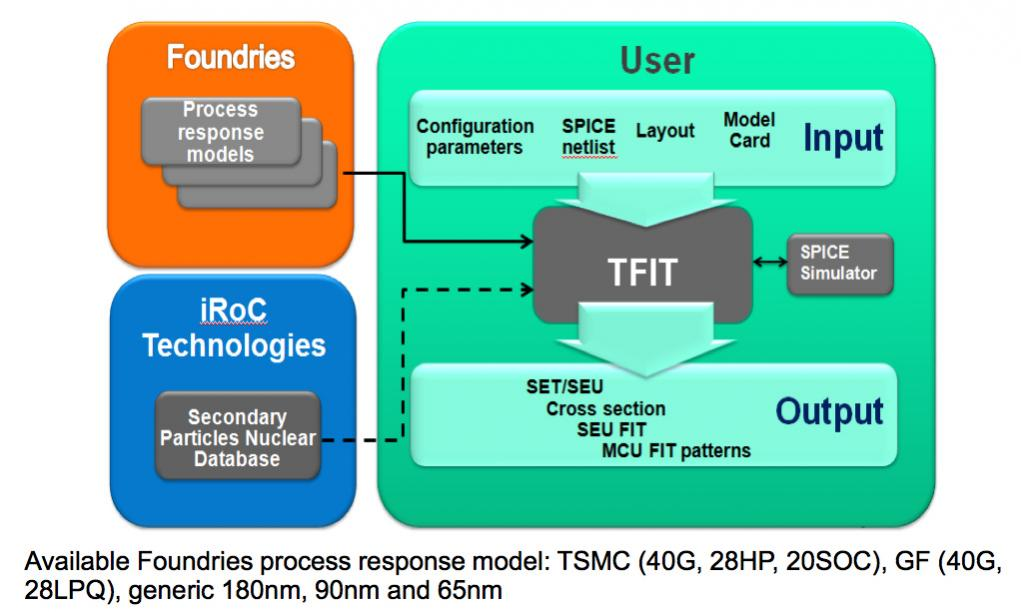 Cell Level Reliability – SemiWiki