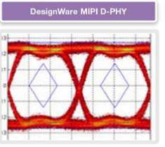 Interface PHY IP supporting Mobile Application on TSMC 20nm