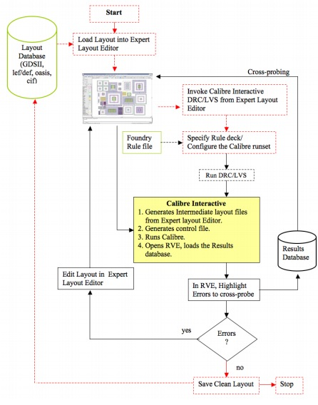 IC Layout with Interactive or Batch DRC and LVS Results