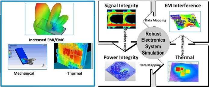 Lsi S Way Of Faster Reliable Electronic System Design Semiwiki