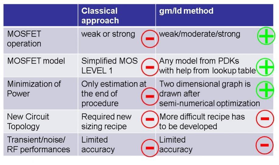 Full-Custom Low Power Design Methodology – SemiWiki
