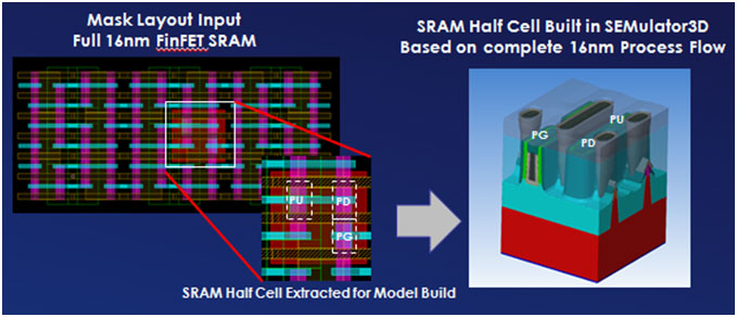 Taking a leap forward from TCAD – SemiWiki