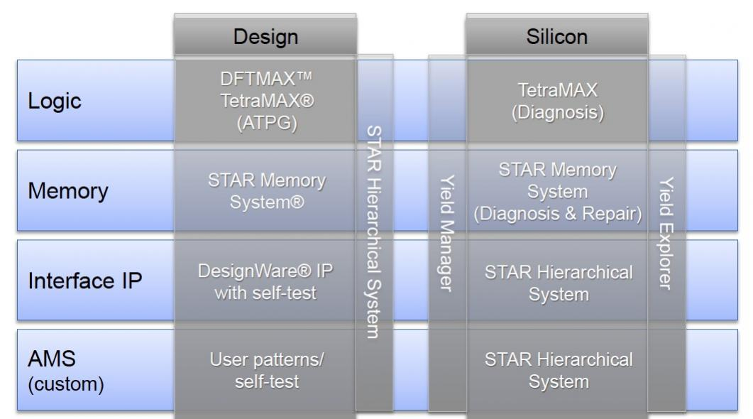 Two New Announcements at ITC from Synopsys – SemiWiki