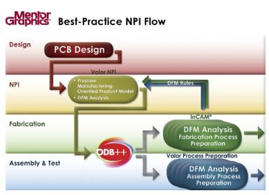 Mentor Aims to Improve Yield and Production Ramp for PCBs – Semiwiki