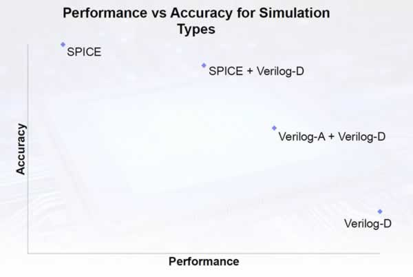 Verilog-AMS connects T-SPICE and Riviera-PRO – SemiWiki