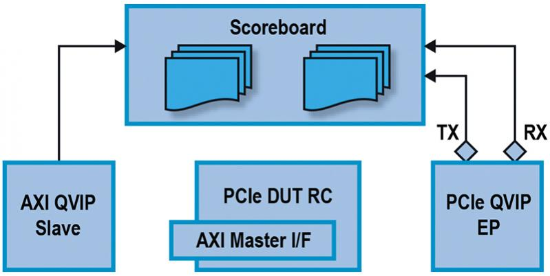 Verification IP for PCIe and AXI4 – SemiWiki