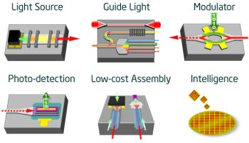 Why silicon photonics and 2.5D design go together - SemiWiki
