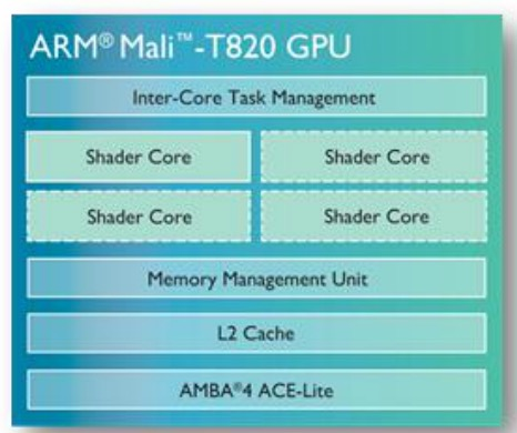 How ARM Implemented a Mali GPU using Logic Synthesis and