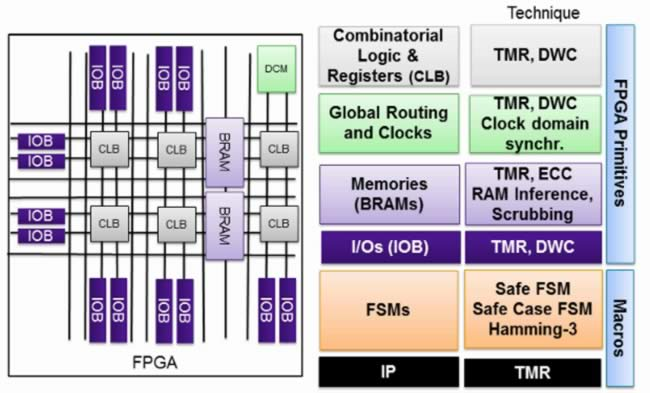 3 flavors of TMR for FPGA protection – SemiWiki