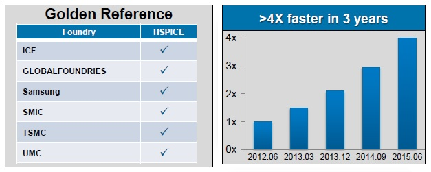 HSPICE – 35 and looking good! – SemiWiki