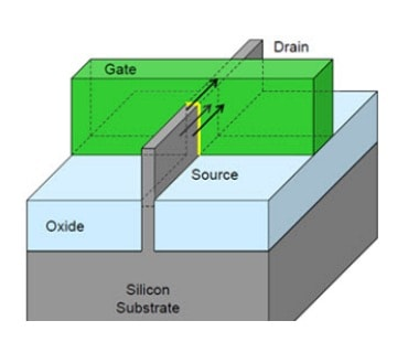 How 16nm and 14nm FinFETs Require New SPICE Simulators – SemiWiki