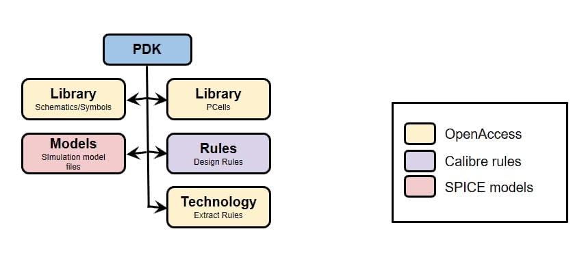 Custom IC Design Flow with OpenAccess – SemiWiki
