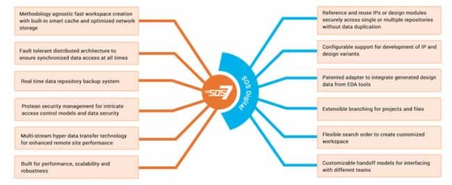 Managing and reusing IP in a build-borrow-buy era – SemiWiki