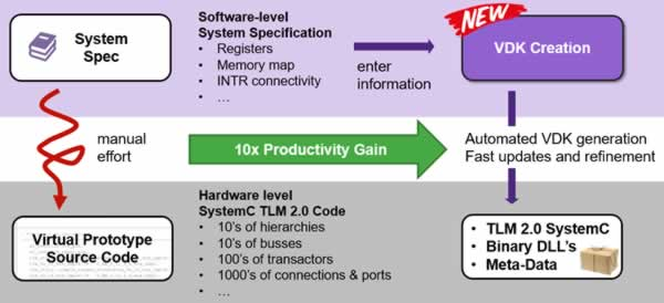 Getting out of DIY mode for virtual prototypes – SemiWiki