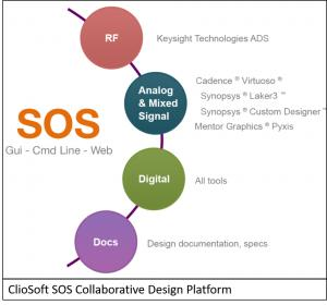 Qorvo and KeySight to Present on Managing Collaboration for Multi