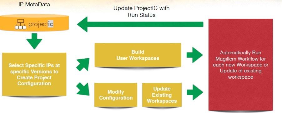 SoC Integration using IP Lifecycle Management Methodology – SemiWiki