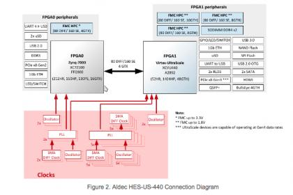 A Self-Contained Software-Driven Prototype – SemiWiki