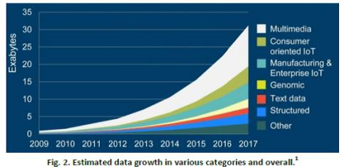 Data Center Explosion Push for Fast Adoption of 25G – SemiWiki