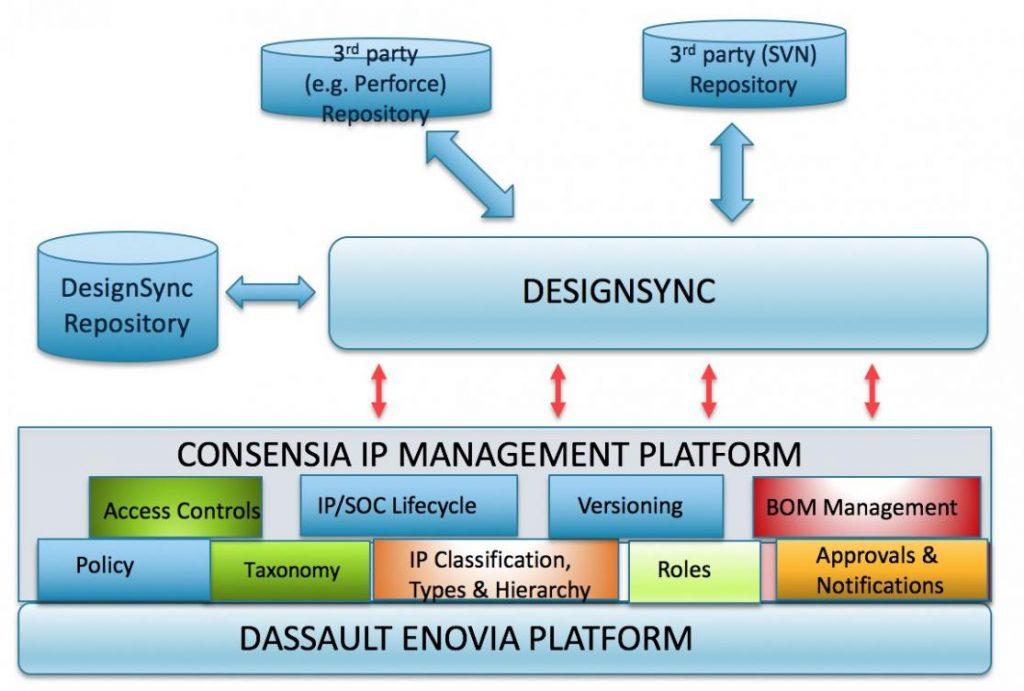 Webinar: Next Generation Design Data & Release Management Semiwiki