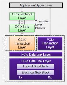 PCI Express* Electrical Interconnect Design