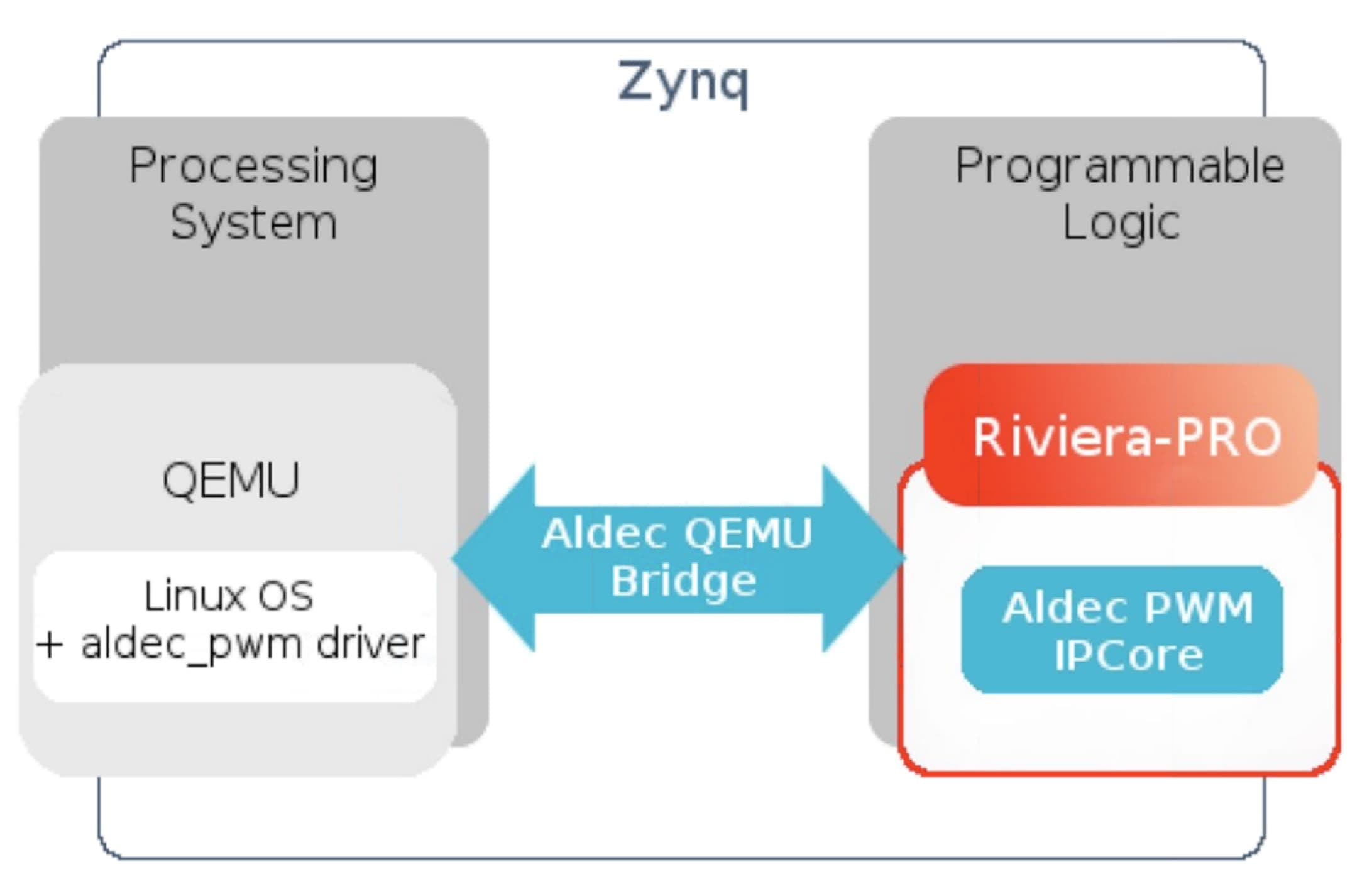 HW and SW Co-verification for Xilinx Zynq SoC FPGAs – SemiWiki