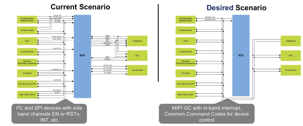 What's New with the I3C Standard – SemiWiki