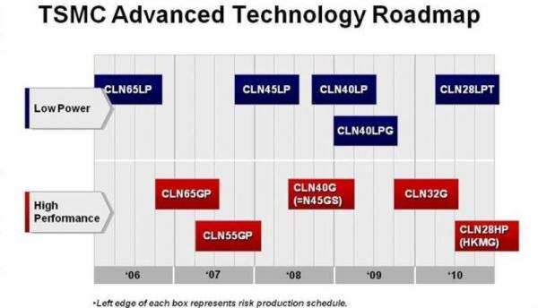 TSMC 28nm Design Advisory – SemiWiki