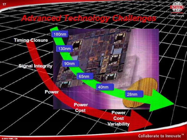 Redefining the Foundry Model: TSMC versus GlobalFoundries – SemiWiki
