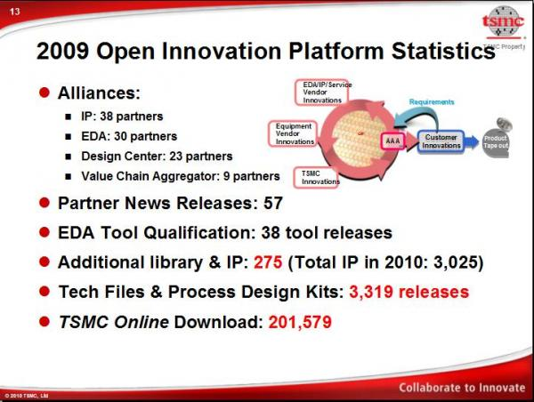 TSMC Extends Open Innovation Platform – SemiWiki