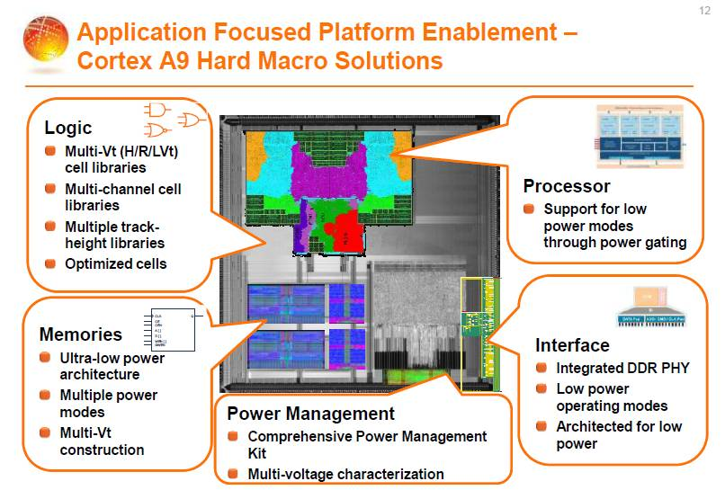 ARM and GlobalFoundries – SemiWiki