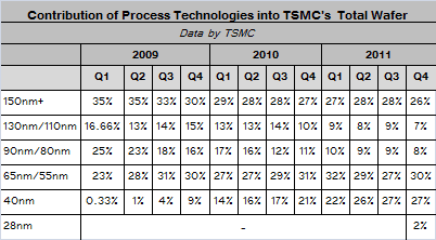 The Truth of TSMC 28nm Yield! – SemiWiki