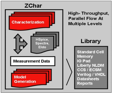 IC Cell Library Characterization at DAC – SemiWiki