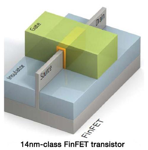 16nm FinFET versus 20nm Planar! – SemiWiki