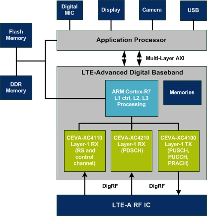 """When ARM and CEVA team-up for """"Designing a Multi-core LTE-A"""