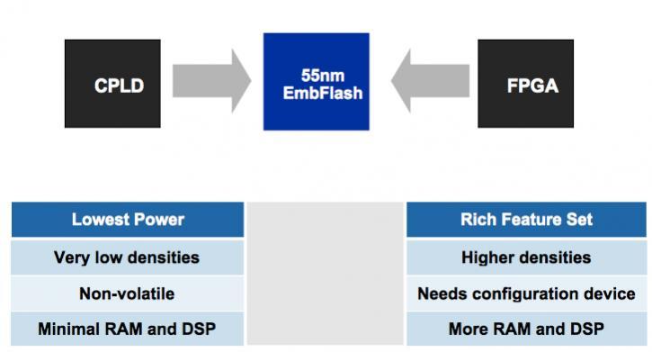 Altera, Intel, TSMC, ARM: the Plot Thickens – SemiWiki