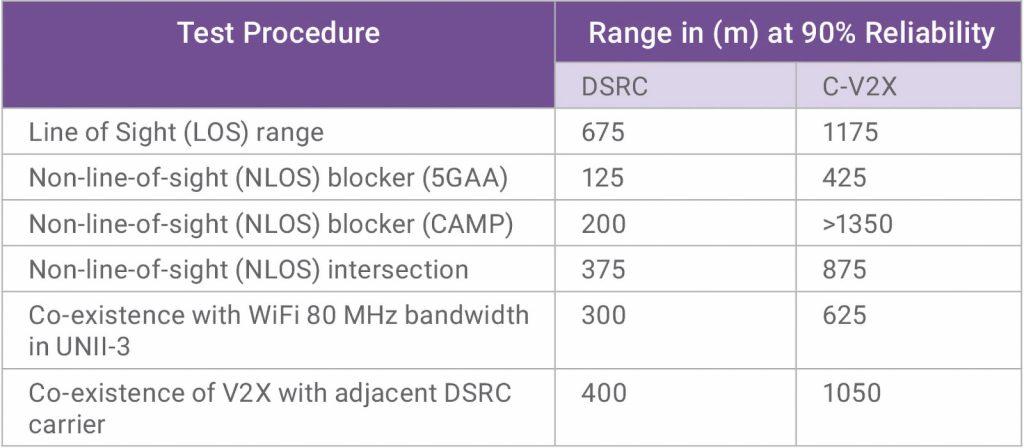 Cellular V2X range versus DSRC
