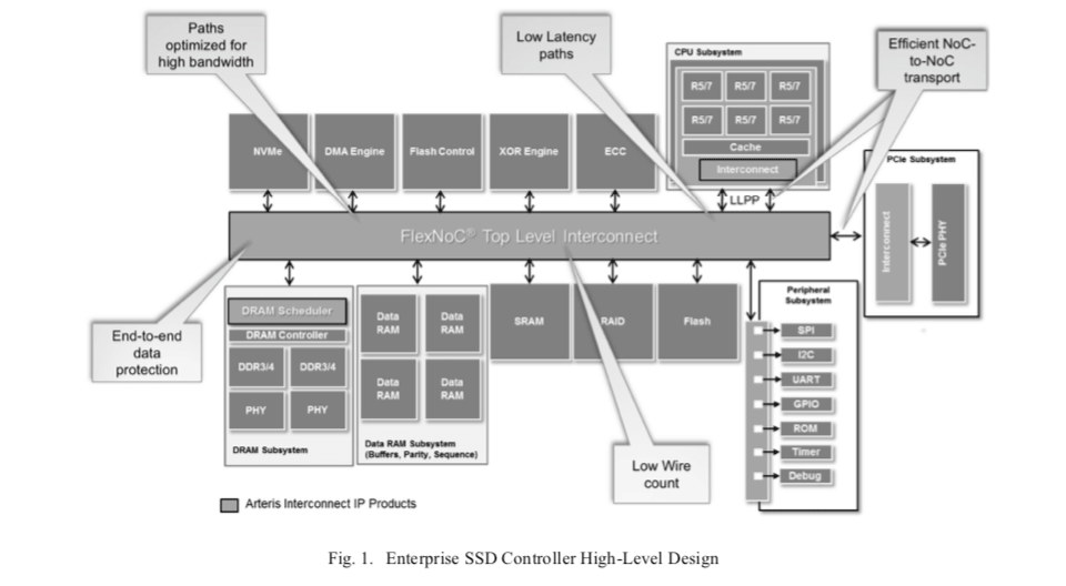 parity protection – SemiWiki