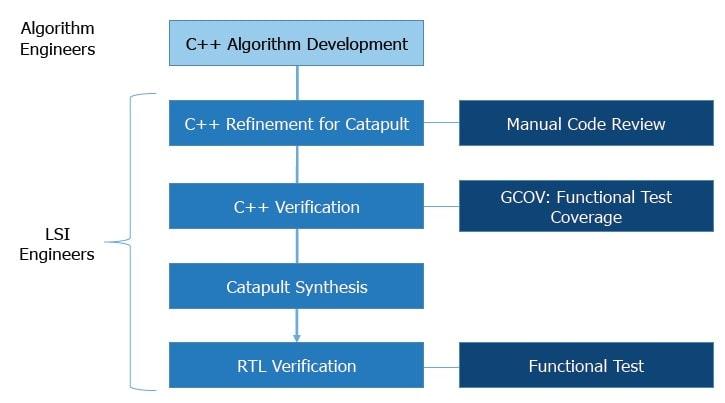 Original design and verification flow