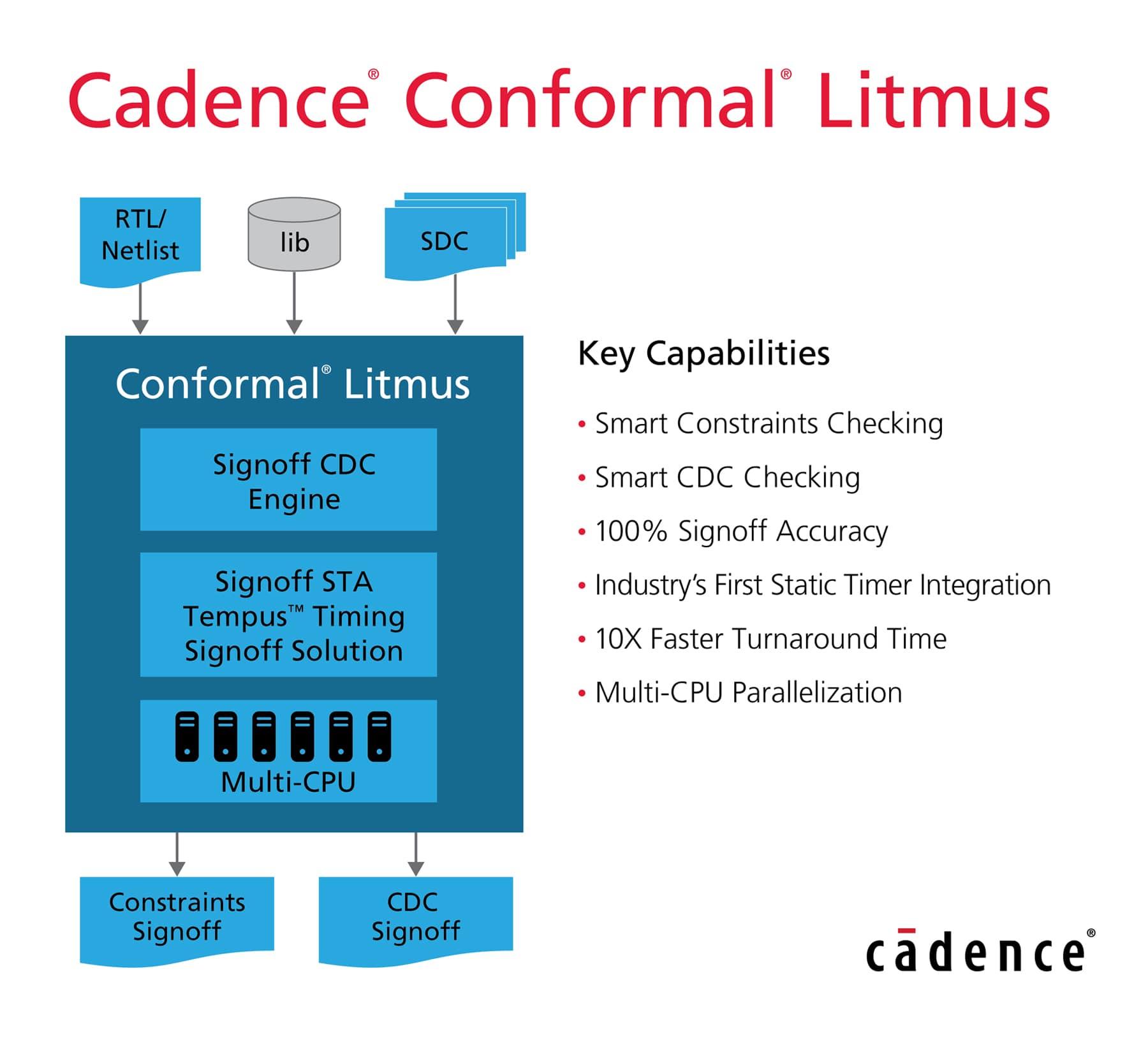 Cadence – SemiWiki