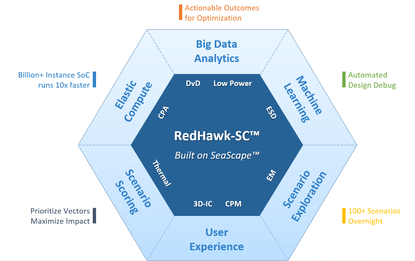 RedHawk-SC