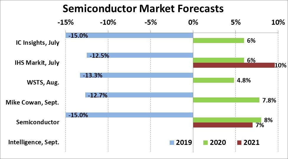 Semiconductor market forecasts 2019 to 2021