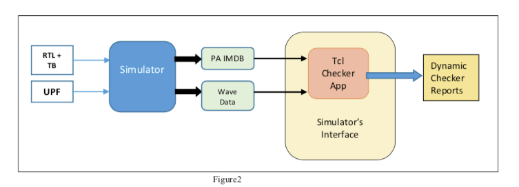 Tcl approach to low-power verification