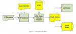 IPSA Workflow