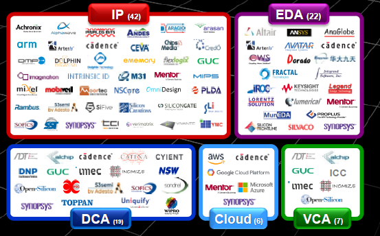 ip eda dca cloud vca